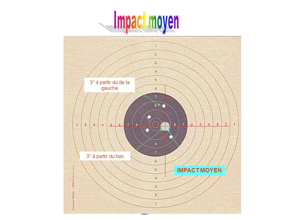 3° à partir de la droite 3° à partir du haut IMPACT MOYEN