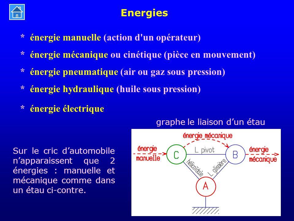 Energies * énergie manuelle (action d'un opérateur) * énergie mécanique ou cinétique (pièce en mouvement) * énergie pneumatique (air ou gaz sous press