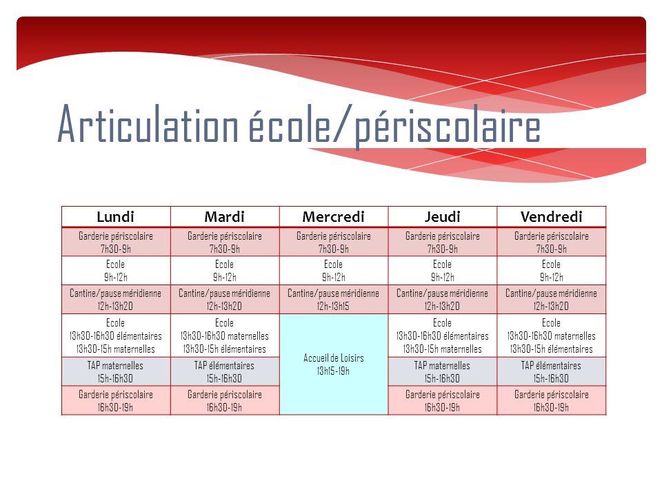 Articulation école/périscolaire LundiMardiMercrediJeudiVendredi Garderie périscolaire 7h30-9h Garderie périscolaire 7h30-9h Garderie périscolaire 7h30-9h Garderie périscolaire 7h30-9h Garderie périscolaire 7h30-9h Ecole 9h-12h Ecole 9h-12h Ecole 9h-12h Ecole 9h-12h Ecole 9h-12h Cantine/pause méridienne 12h-13h20 Cantine/pause méridienne 12h-13h20 Cantine/pause méridienne 12h-13h15 Cantine/pause méridienne 12h-13h20 Cantine/pause méridienne 12h-13h20 Ecole 13h30-16h30 élémentaires 13h30-15h maternelles Ecole 13h30-16h30 maternelles 13h30-15h élémentaires Accueil de Loisirs 13h15-19h Ecole 13h30-16h30 élémentaires 13h30-15h maternelles Ecole 13h30-16h30 maternelles 13h30-15h élémentaires TAP maternelles 15h-16h30 TAP élémentaires 15h-16h30 TAP maternelles 15h-16h30 TAP élémentaires 15h-16h30 Garderie périscolaire 16h30-19h Garderie périscolaire 16h30-19h Garderie périscolaire 16h30-19h Garderie périscolaire 16h30-19h