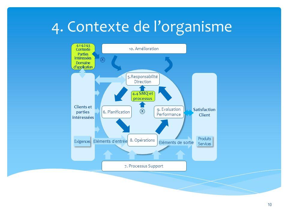 4.Contexte de l'organisme 10 10. Amélioration 7.