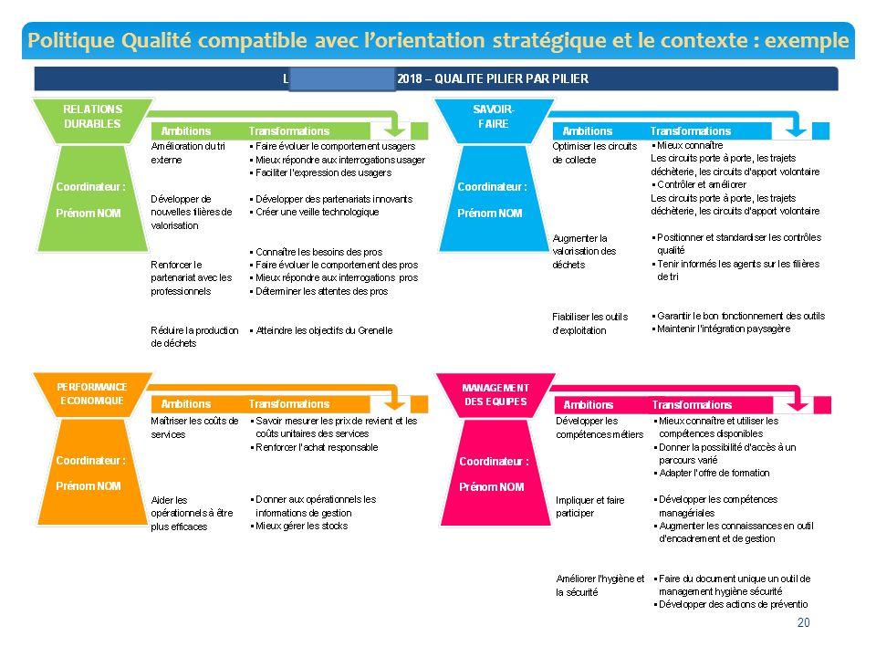 Politique Qualité compatible avec l'orientation stratégique et le contexte : exemple 20