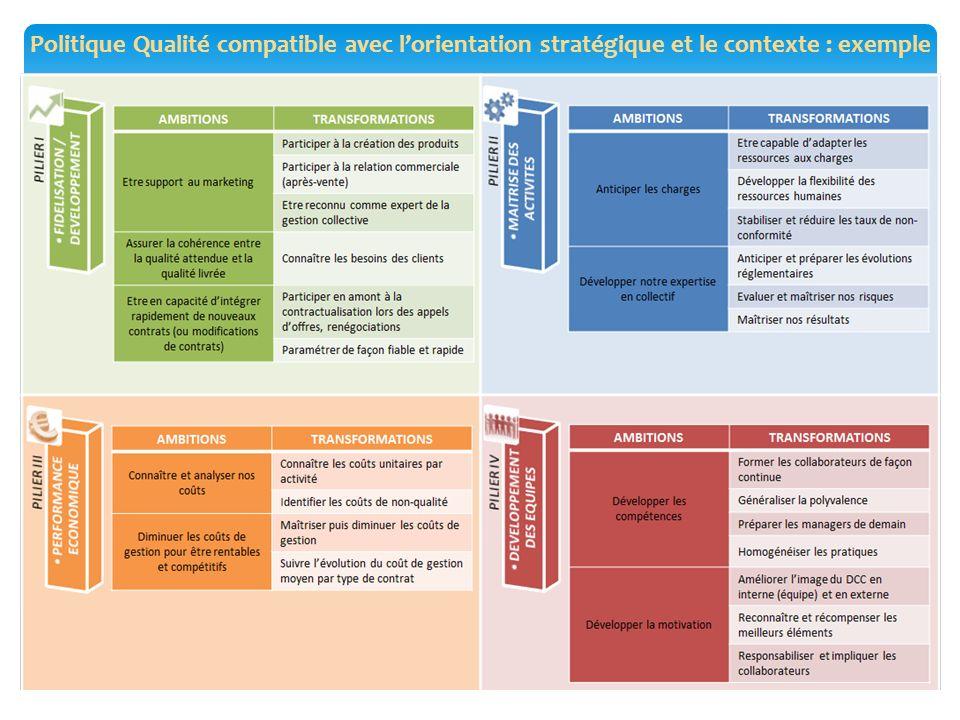 Politique Qualité compatible avec l'orientation stratégique et le contexte : exemple 21