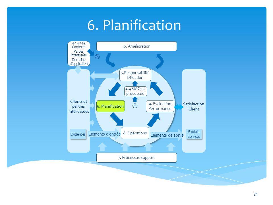 6.Planification 24 10. Amélioration 7.