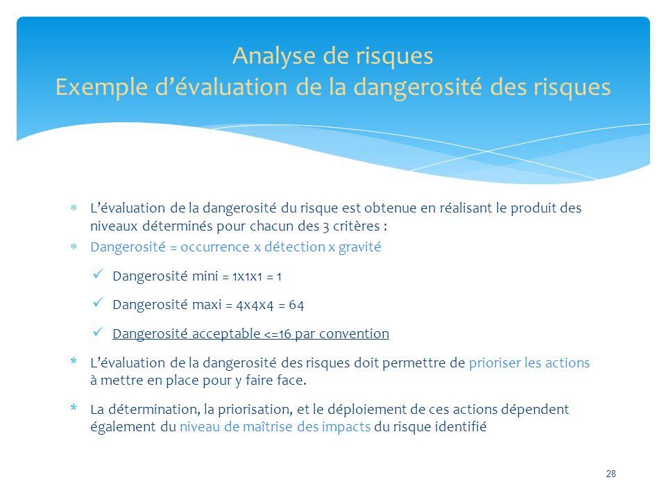  L'évaluation de la dangerosité du risque est obtenue en réalisant le produit des niveaux déterminés pour chacun des 3 critères :  Dangerosité = occurrence x détection x gravité Dangerosité mini = 1x1x1 = 1 Dangerosité maxi = 4x4x4 = 64 Dangerosité acceptable <=16 par convention *L'évaluation de la dangerosité des risques doit permettre de prioriser les actions à mettre en place pour y faire face.