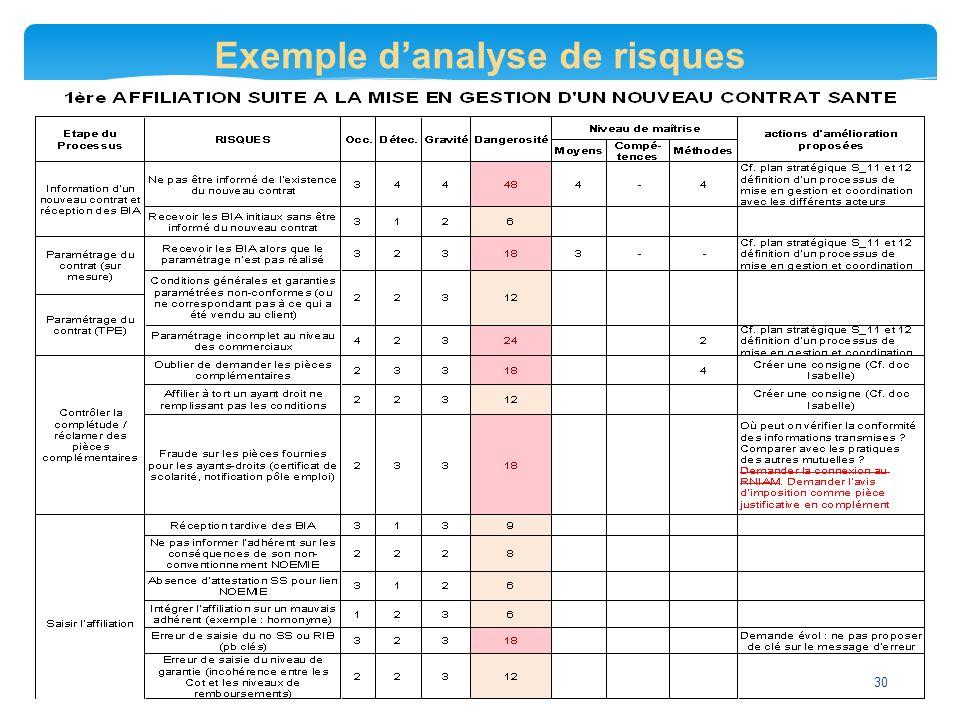 Exemple d'analyse de risques 30
