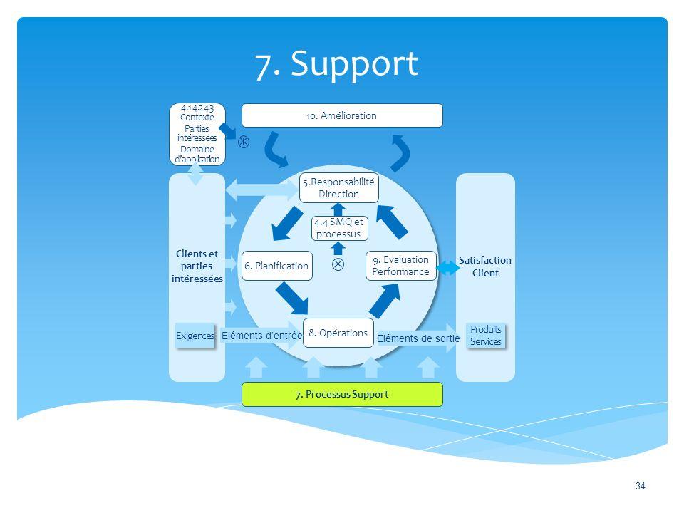7.Support 34 10. Amélioration 7.