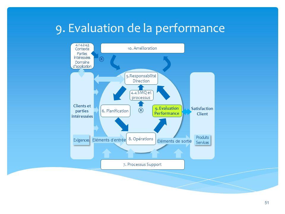 9.Evaluation de la performance 51 10. Amélioration 7.