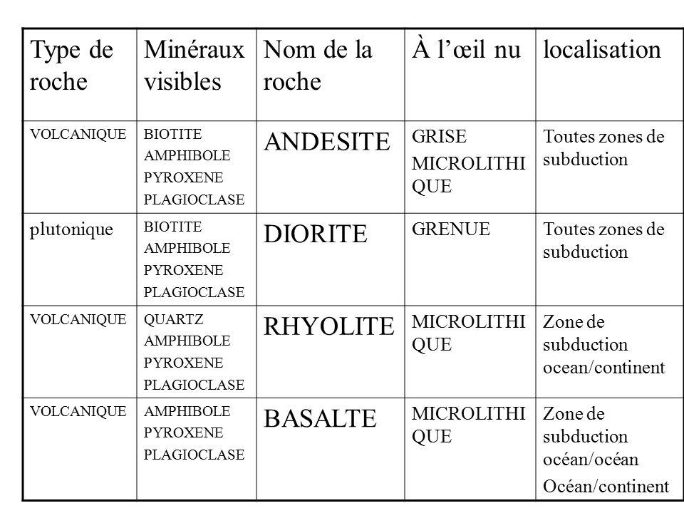 Type de roche Minéraux visibles Nom de la roche À l'œil nulocalisation VOLCANIQUEBIOTITE AMPHIBOLE PYROXENE PLAGIOCLASE ANDESITE GRISE MICROLITHI QUE Toutes zones de subduction plutonique BIOTITE AMPHIBOLE PYROXENE PLAGIOCLASE DIORITE GRENUEToutes zones de subduction VOLCANIQUEQUARTZ AMPHIBOLE PYROXENE PLAGIOCLASE RHYOLITE MICROLITHI QUE Zone de subduction ocean/continent VOLCANIQUEAMPHIBOLE PYROXENE PLAGIOCLASE BASALTE MICROLITHI QUE Zone de subduction océan/océan Océan/continent