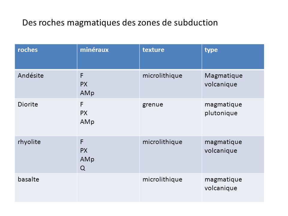 rochesminérauxtexturetype AndésiteF PX AMp microlithiqueMagmatique volcanique DioriteF PX AMp grenuemagmatique plutonique rhyoliteF PX AMp Q microlithiquemagmatique volcanique basaltemicrolithiquemagmatique volcanique Des roches magmatiques des zones de subduction