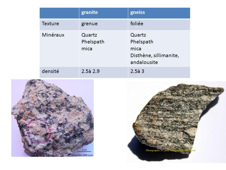 granitegneiss Texturegrenuefoliée MinérauxQuartz Phelspath mica Quartz Phelspath mica Disthène, sillimanite, andalousite densité2.5à 2.92.5à 3