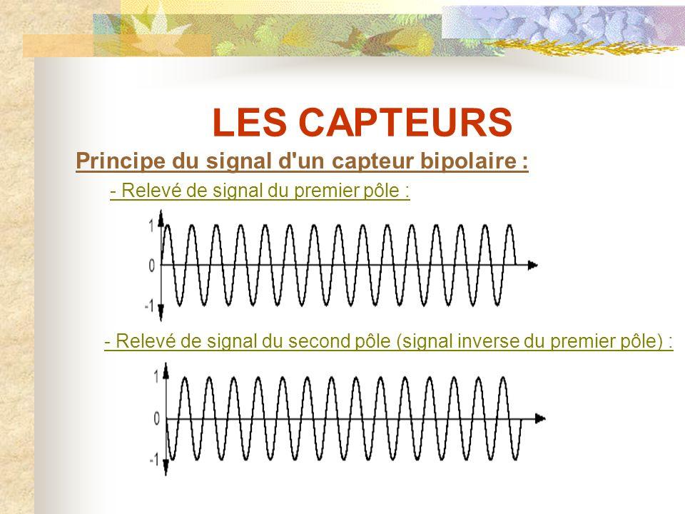 LES CAPTEURS 1 - Aimant permanent.2 - Pièce polaire.