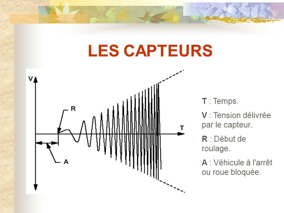 LES CAPTEURS COURBES CARACTERISTIQUES DE CAPTEURS INDUCTIFS : Evolution du signal d un capteur inductif : La tension et la fréquence sont proportionnelles à la vitesse de rotation.
