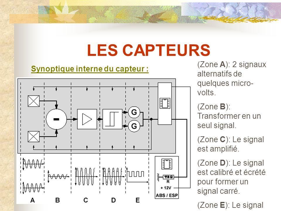 LES CAPTEURS Les capteurs actifs à Effet Hall (307) : Ils se composent : - D un élément de Hall (constitué de deux plaquettes).
