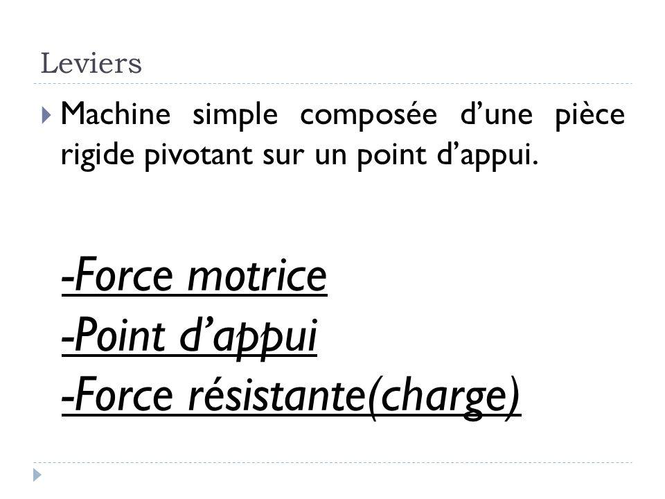 Leviers  Machine simple composée d'une pièce rigide pivotant sur un point d'appui. -Force motrice -Point d'appui -Force résistante(charge)