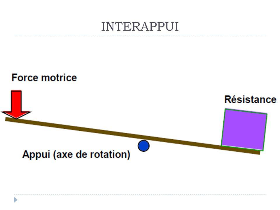 INTERAPPUI A RF