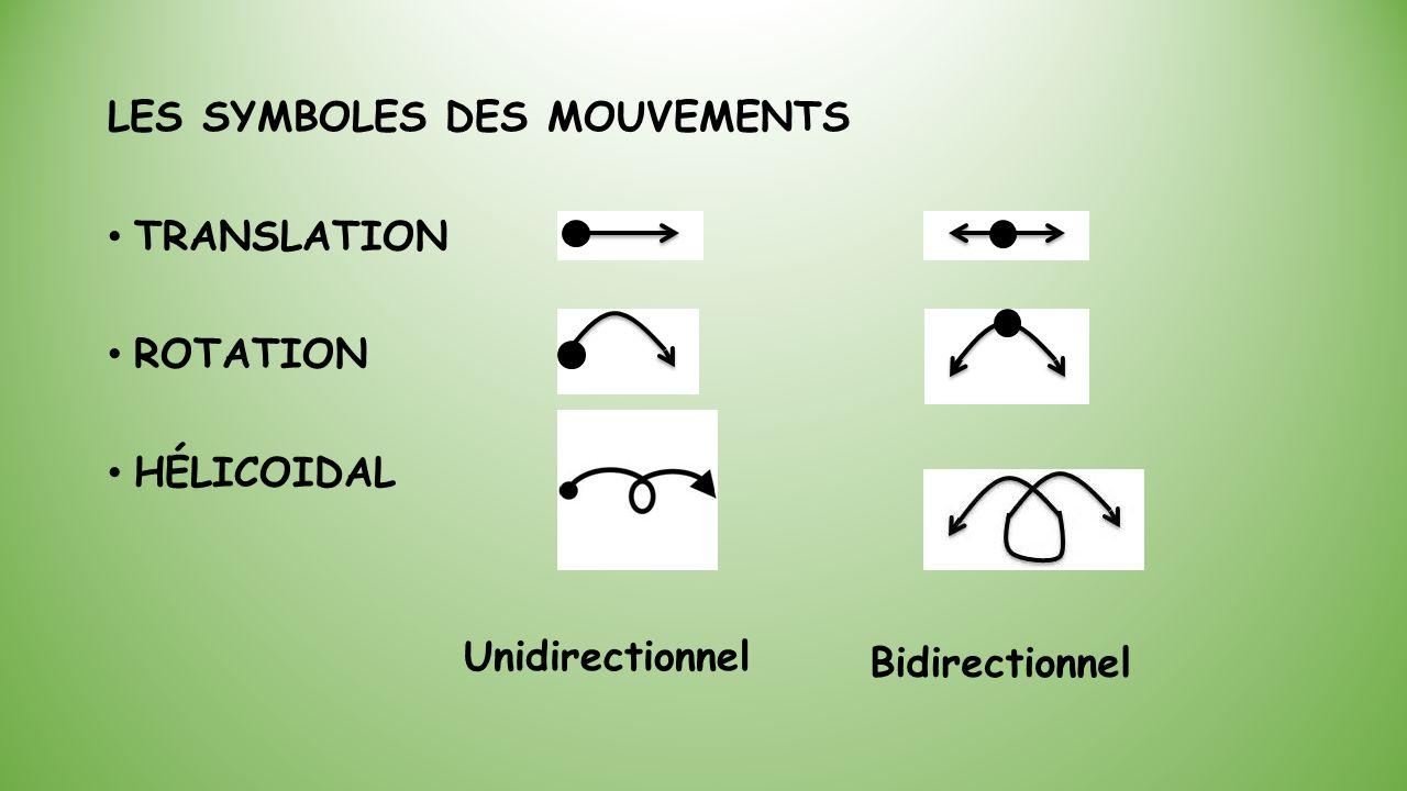 LES SYMBOLES DES MOUVEMENTS TRANSLATION ROTATION HÉLICOIDAL Unidirectionnel Bidirectionnel