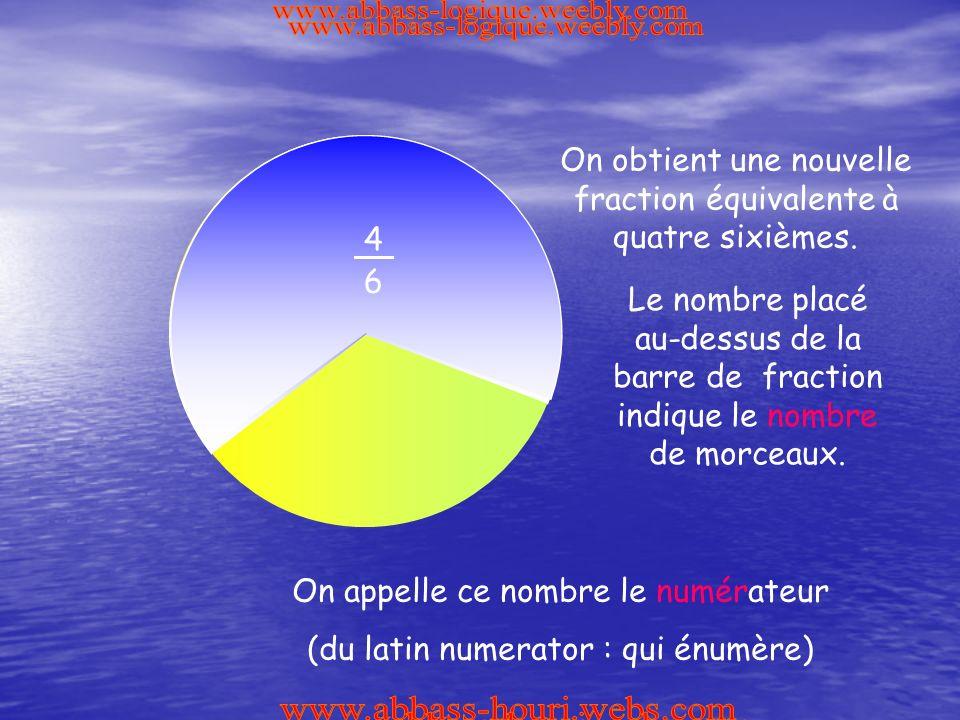 1 6 1 6 1 6 1 6 4 6 On obtient une nouvelle fraction équivalente à quatre sixièmes.