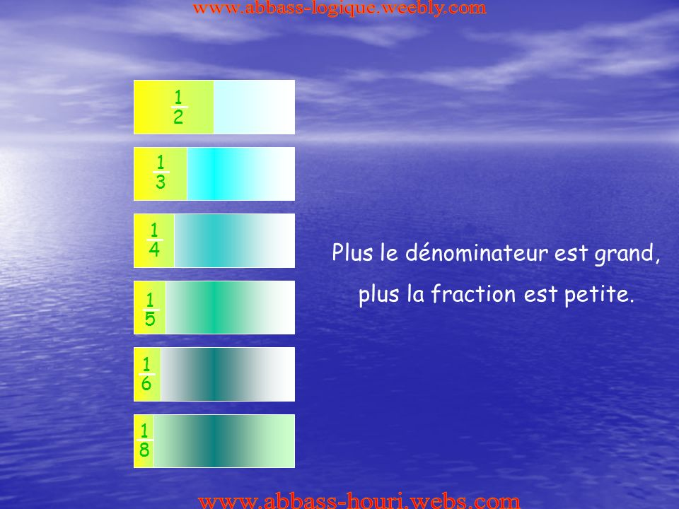 1 8 1 2 1 6 1 5 1 4 1 3 Plus le dénominateur est grand, plus la fraction est petite.