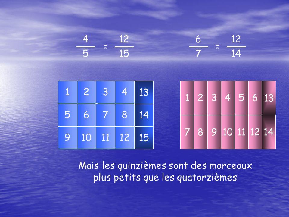 6767 123456 789101112 13 14 4545 1234 5678 9101112 13 14 15 Mais les quinzièmes sont des morceaux plus petits que les quatorzièmes 4 5 12 15 = 6 7 12 14 =