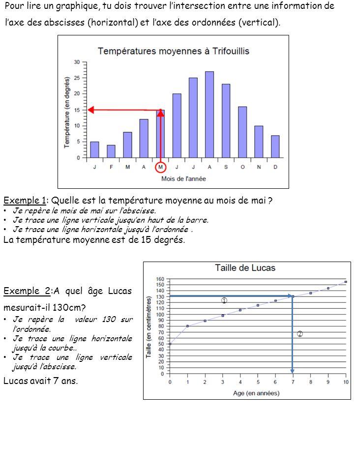 Pour lire un graphique, tu dois trouver l'intersection entre une information de l'axe des abscisses (horizontal) et l'axe des ordonnées (vertical).