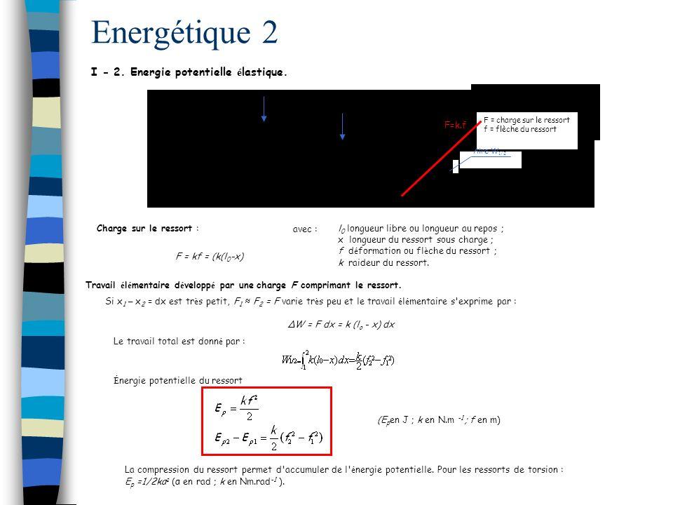 F = charge sur le ressort f = flèche du ressort Energétique 2 F=k.f Aire W 1/2 I - 2.
