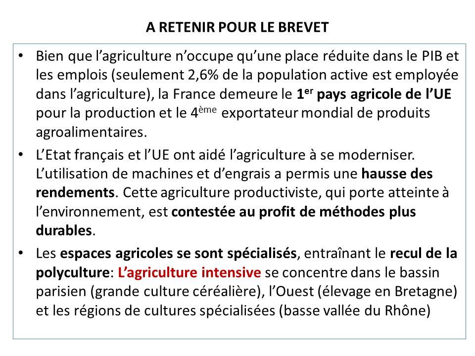 A RETENIR POUR LE BREVET Bien que l'agriculture n'occupe qu'une place réduite dans le PIB et les emplois (seulement 2,6% de la population active est employée dans l'agriculture), la France demeure le 1 er pays agricole de l'UE pour la production et le 4 ème exportateur mondial de produits agroalimentaires.