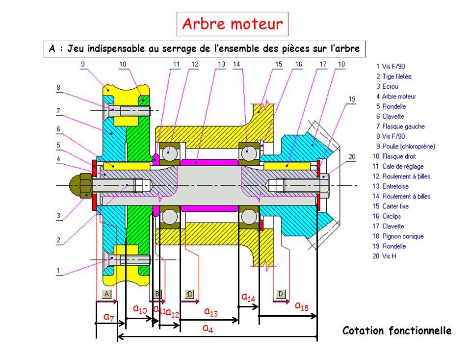 Cotation fonctionnelle Arbre moteur A : Jeu indispensable au serrage de l'ensemble des pièces sur l'arbre a7a7 a 10 a 11 a 12 a 13 a 14 a 18 a4a4
