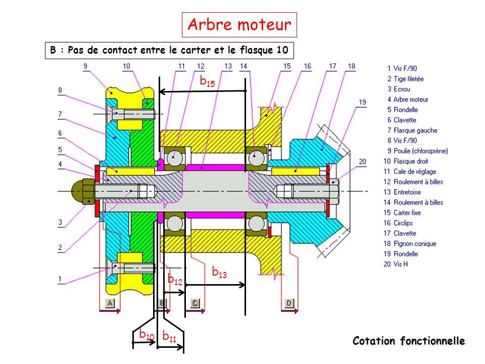 Cotation fonctionnelle Arbre moteur B : Pas de contact entre le carter et le flasque 10 b 10 b 11 b 12 b 13 b 15