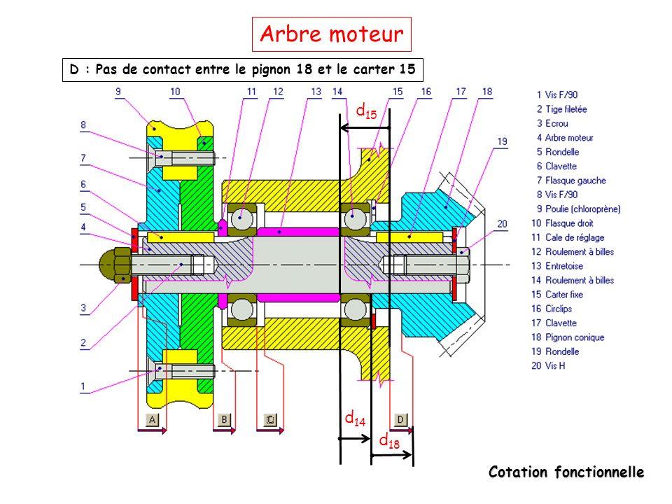 Cotation fonctionnelle Arbre moteur D : Pas de contact entre le pignon 18 et le carter 15 d 15 d 14 d 18