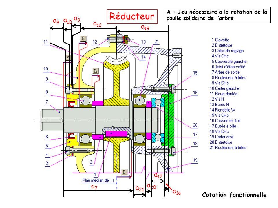 Cotation fonctionnelle Réducteur a7a7 a 16 a 17 a 21 a 10 a 20 a 19 a3a3 a 10 a9a9 A : Jeu nécessaire à la rotation de la poulie solidaire de l'arbre.