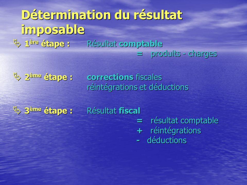Schéma de raisonnement Ü Qui est imposé Personnes imposables Ü Sur quoi B.I.C./I.R.