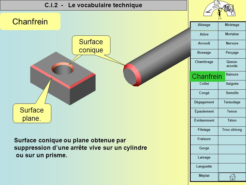 C.i.2 - Le vocabulaire technique   Méplat Languette Lamage Gorge Fraisure Trou oblongFiletage TétonÉvidemment TenonÉpaulement TaraudageDégagement SemelleCongé SaignéeCollet RainureChanfrein Queue- aronde Chambrage PerçageBossage NervureArrondi Mortaise Arbre MoletageAlésage Chanfrein Surface conique ou plane obtenue par suppression d'une arrête vive sur un cylindre ou sur un prisme.