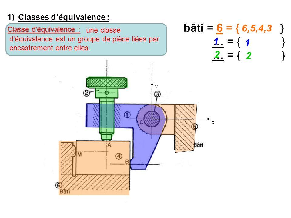 y x 1)Classes d'équivalence : bâti = 6 = { } … = { } 6,5,4,3 1 1 2 2 Classe d'équivalence : une classe d'équivalence est un groupe de pièce liées par encastrement entre elles.