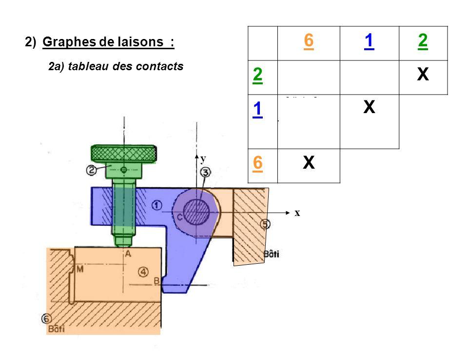 y x 2)Graphes de laisons : 612 2 En A : (petits plan/plan ┴ y) Surface hélicoidale (D,y) X 1 Cylindre C, z + Plan ┴ z X Ligne B,z: 6X 2a) tableau des contacts