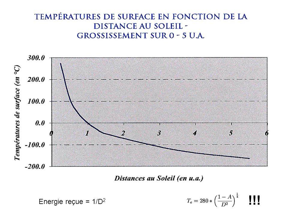 Energie reçue = 1/D 2 !!!
