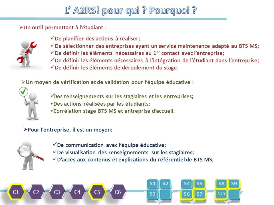 C1 C2 C3 C4 C5 C6  Un outil permettant à l'étudiant :  Un moyen de vérification et de validation pour l'équipe éducative : De communication avec l'équipe éducative; De visualisation des renseignements sur les stagiaires; D'accès aux contenus et explications du référentiel de BTS MS; De planifier des actions à réaliser; De sélectionner des entreprises ayant un service maintenance adapté au BTS MS; De définir les éléments nécessaires au 1 er contact avec l'entreprise; De définir les éléments nécessaires à l'intégration de l'étudiant dans l'entreprise; De définir les éléments de déroulement du stage.