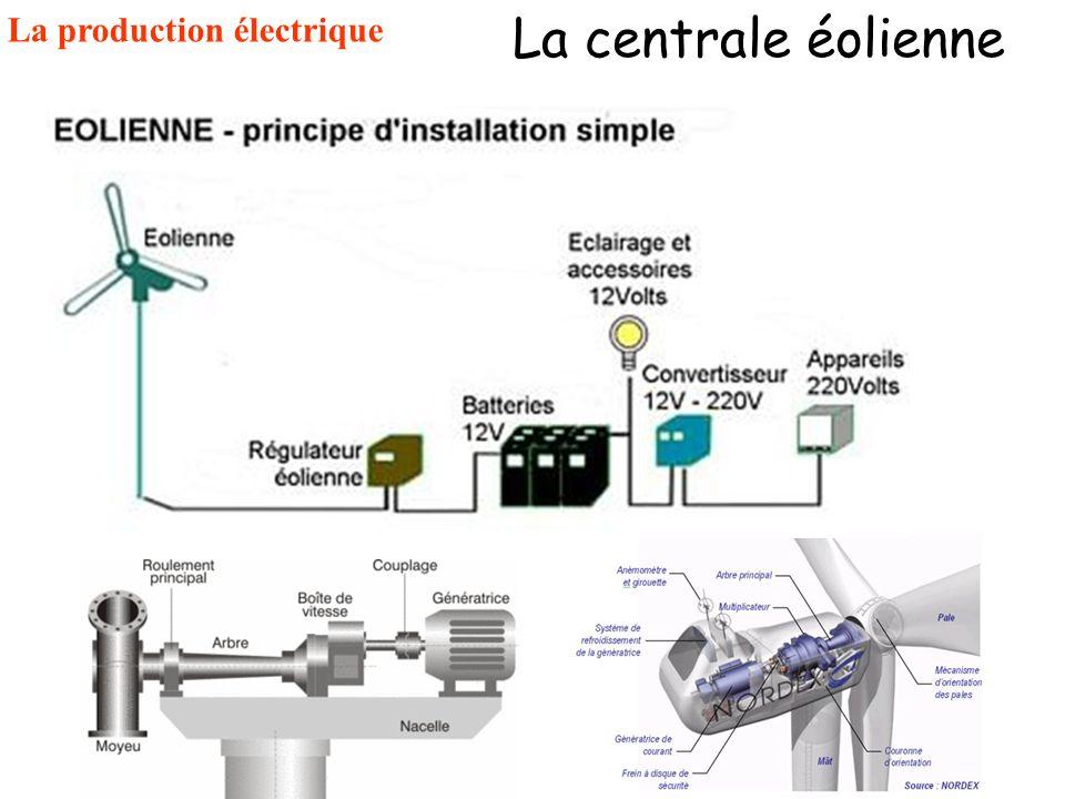 La centrale éolienne La production électrique