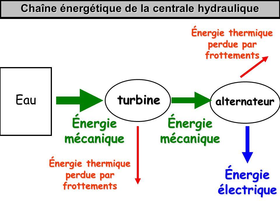 Chaîne énergétique de la centrale hydraulique turbine alternateur Énergie mécanique Énergie thermique perdue par frottements Énergie électrique Énergie thermique perdue par frottements Eau