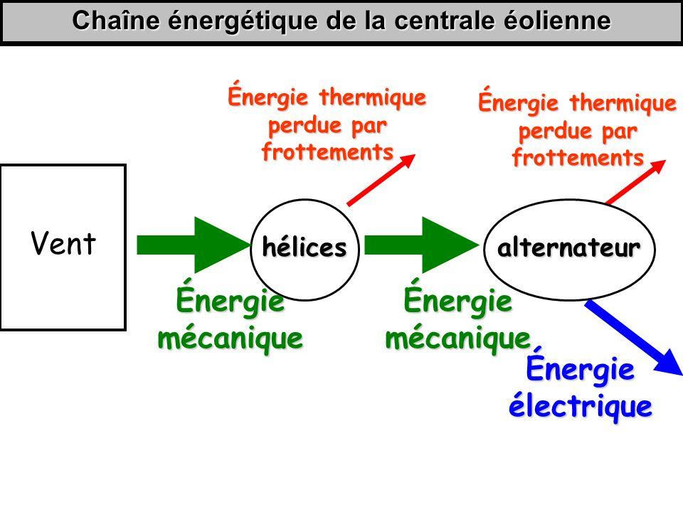 Chaîne énergétique de la centrale éolienne hélices Énergie mécanique Énergie électrique Énergie thermique perdue par frottements Vent Énergie mécanique Énergie thermique perdue par frottements alternateur