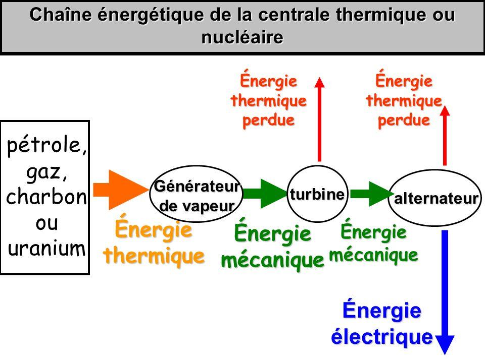 Chaîne énergétique de la centrale thermique ou nucléaire alternateur Énergie mécanique Énergie thermique Énergie thermique perdue Énergie électrique turbine Énergie mécanique pétrole, gaz, charbon ou uranium Générateur de vapeur Énergie thermique perdue