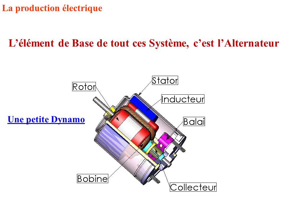 La production électrique L'élément de Base de tout ces Système, c'est l'Alternateur Une petite Dynamo