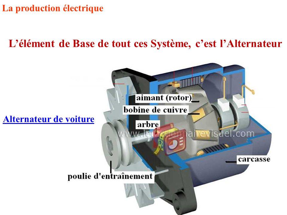 La production électrique L'élément de Base de tout ces Système, c'est l'Alternateur Alternateur de voiture