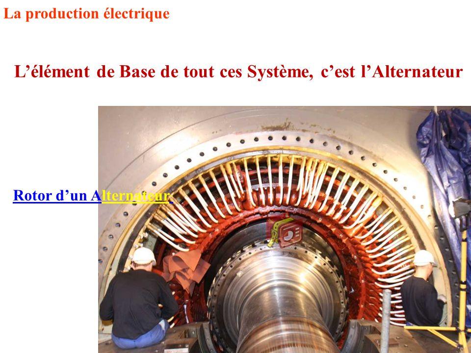 La production électrique L'élément de Base de tout ces Système, c'est l'Alternateur Rotor d'un Alternateur