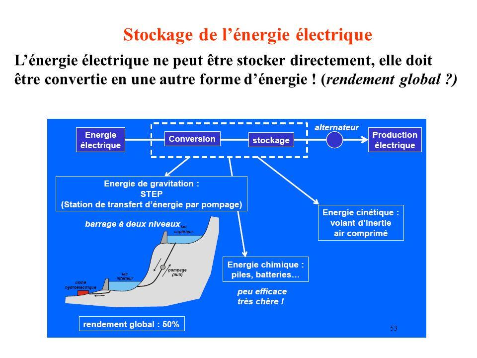 Stockage de l'énergie électrique L'énergie électrique ne peut être stocker directement, elle doit être convertie en une autre forme d'énergie .
