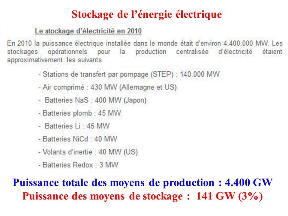 Puissance totale des moyens de production : 4.400 GW Puissance des moyens de stockage : 141 GW (3%) Stockage de l'énergie électrique