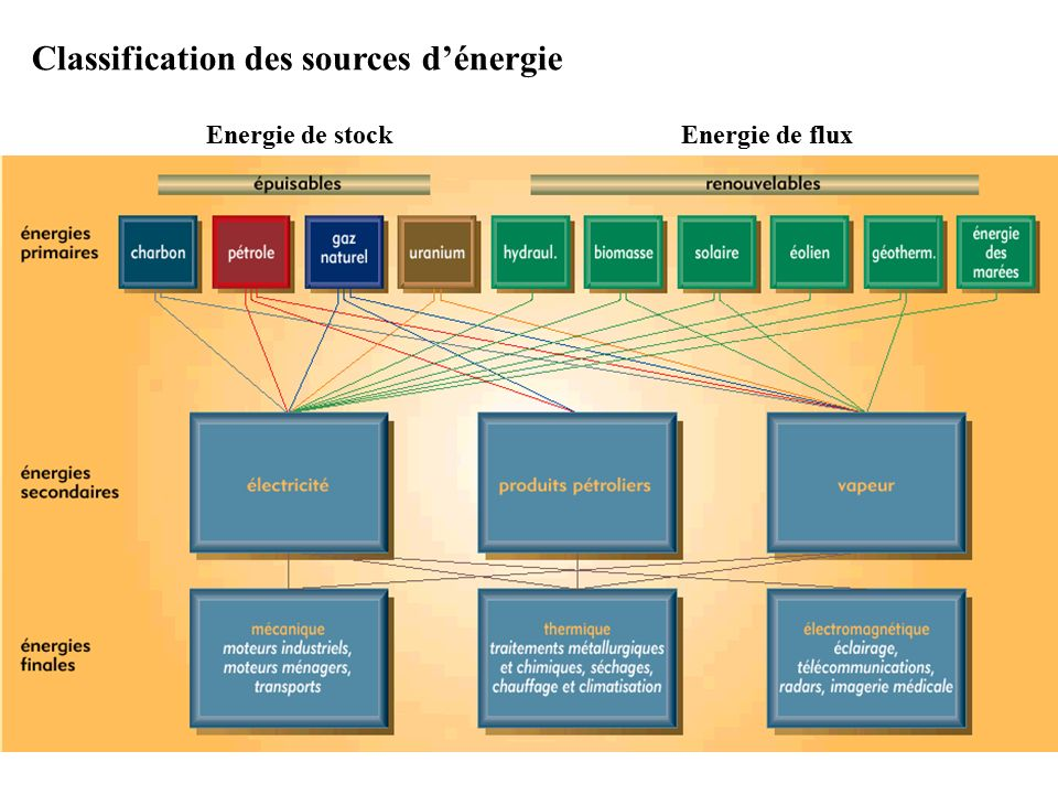 Energie de stockEnergie de flux Classification des sources d'énergie