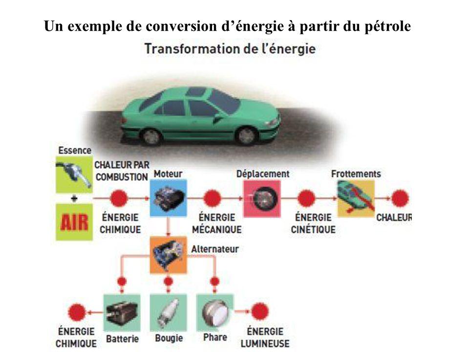 Centrale éolienne : La force du vent met en mouvement des pales (hélices) qui entraîne grâce à un axe de rotation un alternateur qui produit de l'énergie électrique.