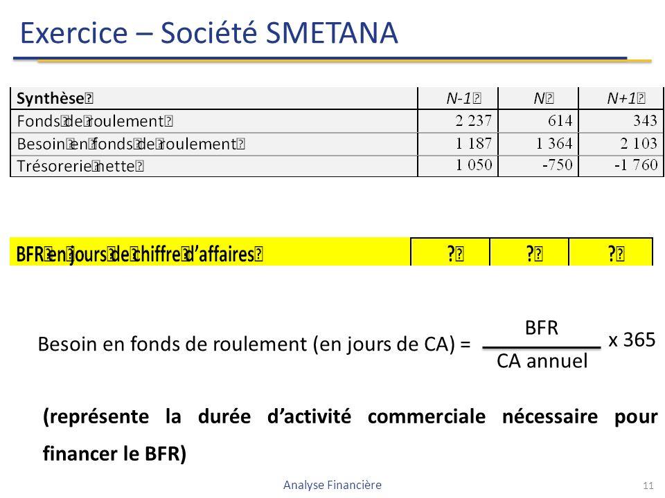 11 Exercice – Société SMETANA Analyse Financière Besoin en fonds de roulement (en jours de CA) = BFR CA annuel x 365 (représente la durée d'activité commerciale nécessaire pour financer le BFR)