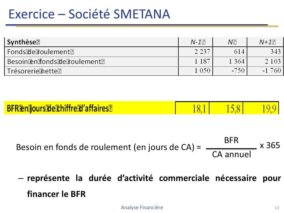 13 Exercice – Société SMETANA Analyse Financière Besoin en fonds de roulement (en jours de CA) = BFR CA annuel x 365 – représente la durée d'activité commerciale nécessaire pour financer le BFR