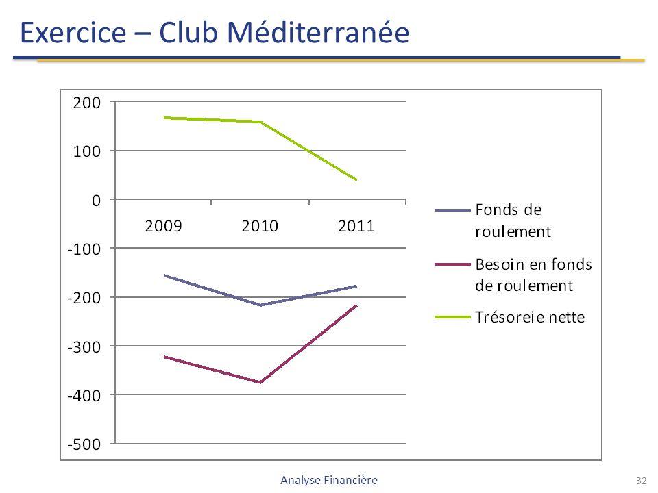32 Exercice – Club Méditerranée Analyse Financière